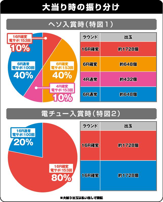 CRクイーンズブレイド美闘士カーニバルの振り分け表
