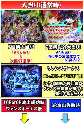 CRクイーンズブレイド美闘士カーニバルのゲームフロー
