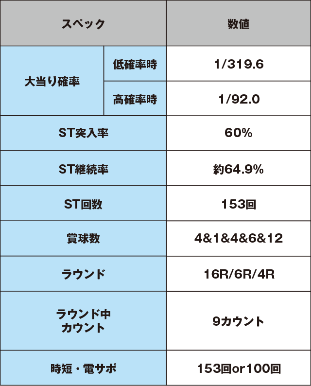 CRクイーンズブレイド美闘士カーニバルのスペック表