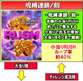 CRリング 呪縛RUSHのゲームフロー