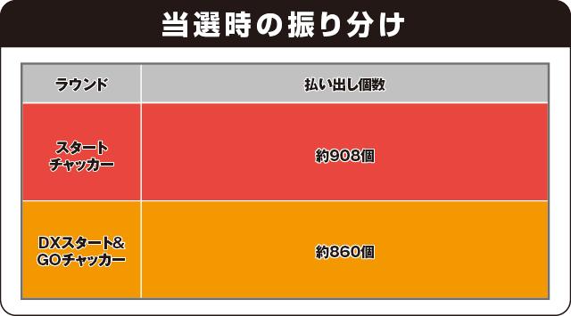 CRA SUPER電役ナナシーDXⅡ 77NVの振り分け表