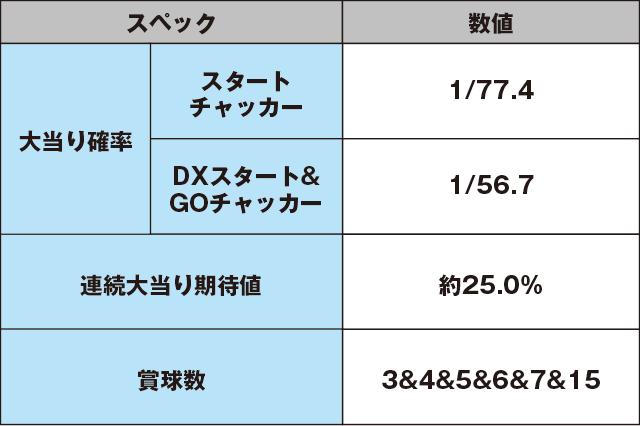 CRA SUPER電役ナナシーDXⅡ 77NVのスペック表