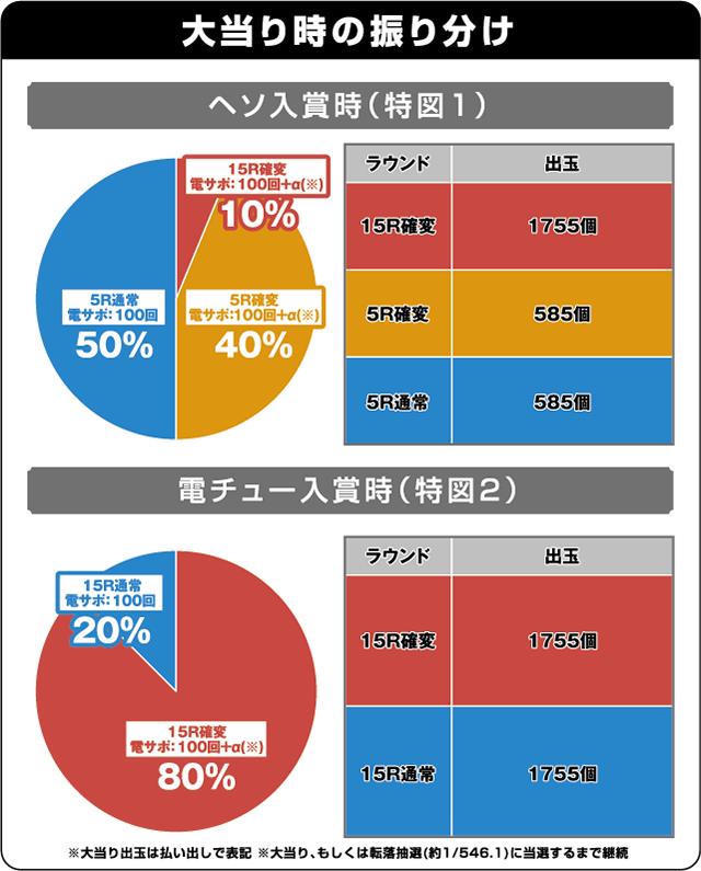 """CR聖闘士星矢4 The Battle of""""限界突破""""の振り分け表"""