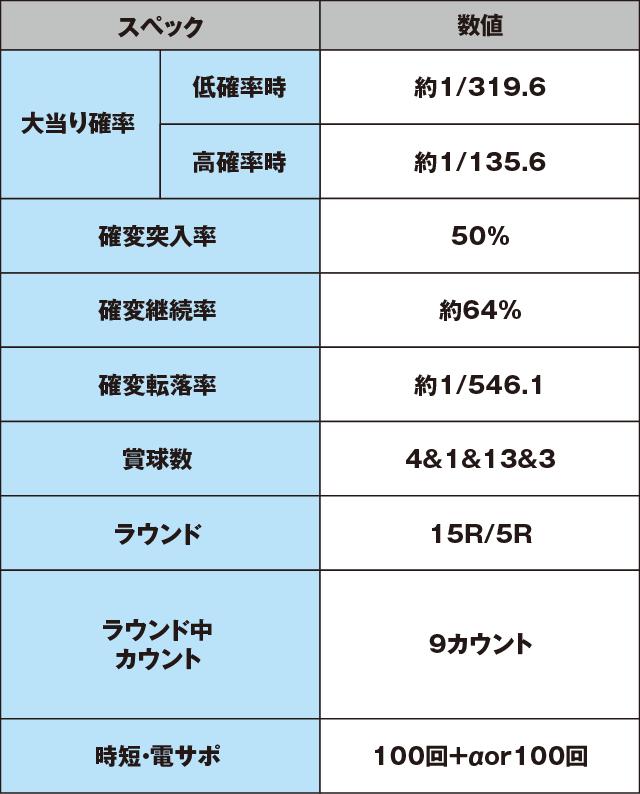 "CR聖闘士星矢4 The Battle of""限界突破""のスペック表"