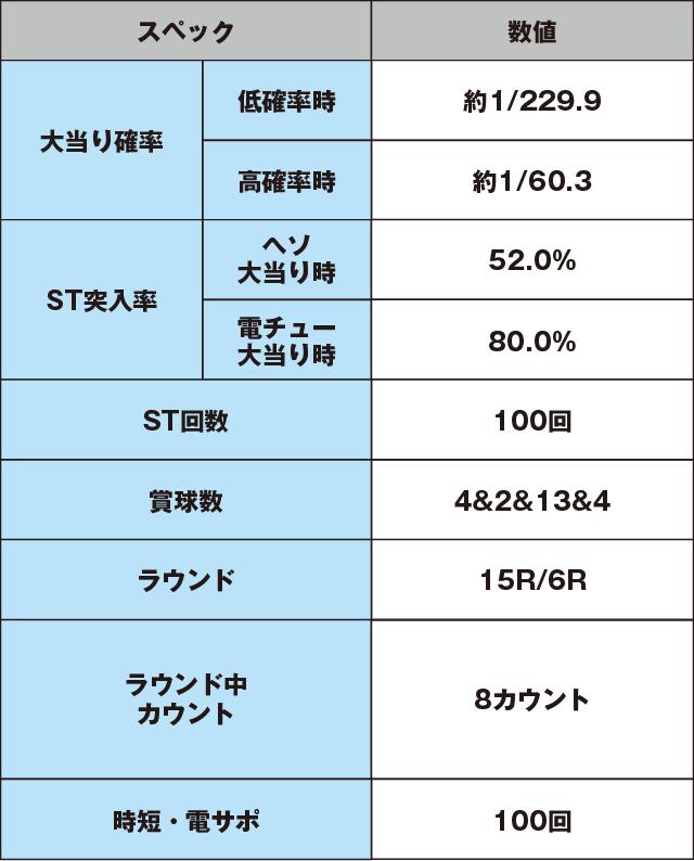 CR清流物語3のスペック表