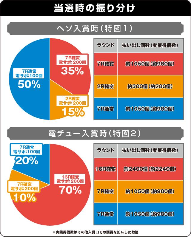 CR 戦国乙女5~10th Anniversary~の振り分け表