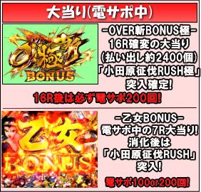 CR 戦国乙女5~10th Anniversary~のゲームフロー