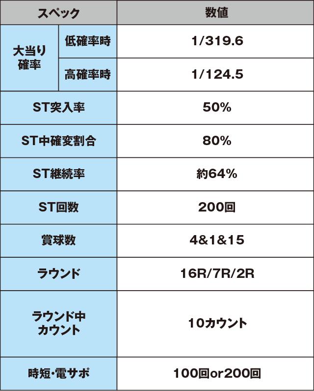 CR 戦国乙女5~10th Anniversary~のスペック表