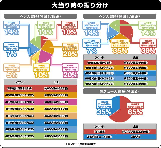 ぱちんこCR真・北斗無双 第2章の振り分け表