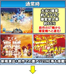 ぱちんこCR真・北斗無双 第2章のゲームフロー