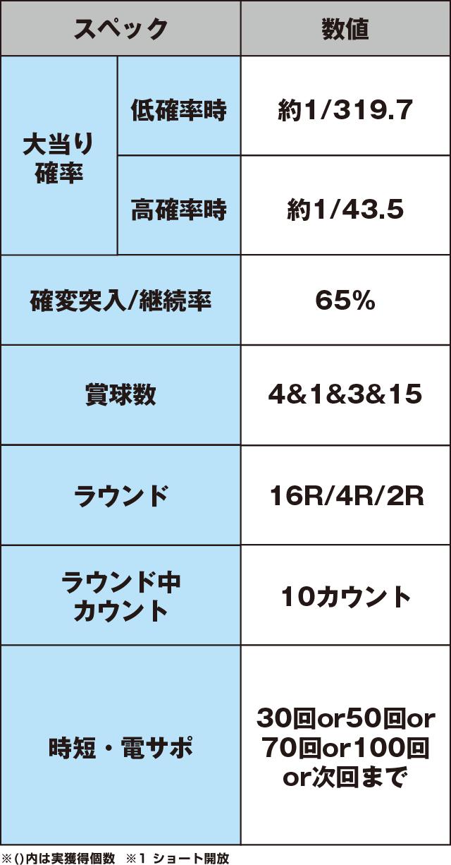 ぱちんこCR真・北斗無双 第2章のスペック表