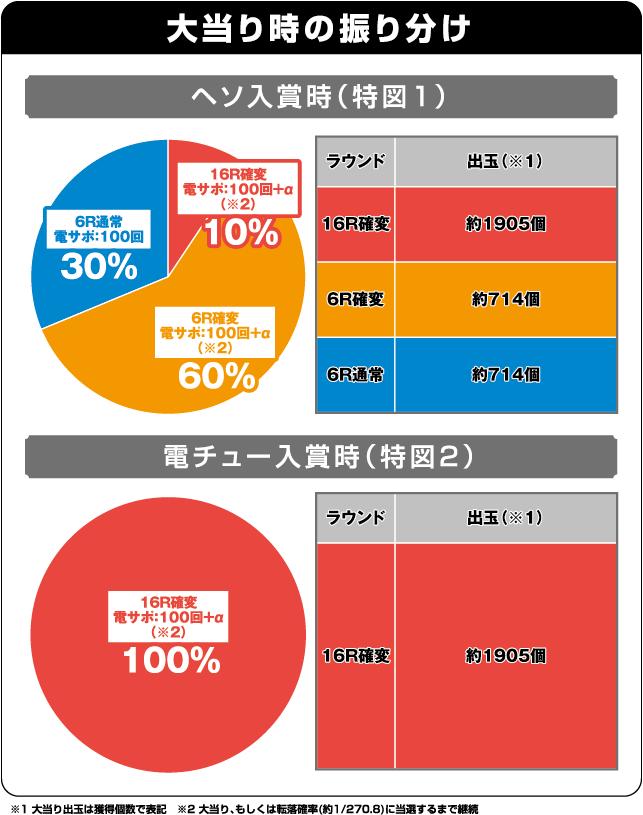 CR真・花の慶次2の振り分け表