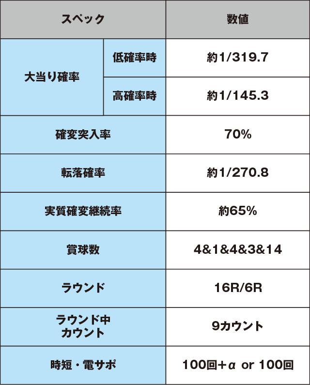 CR真・花の慶次2のスペック表