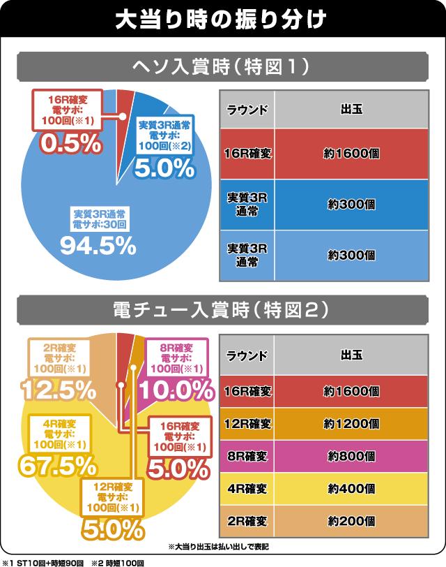 ぱちんこCR真・北斗無双 夢幻闘乱の振り分け表