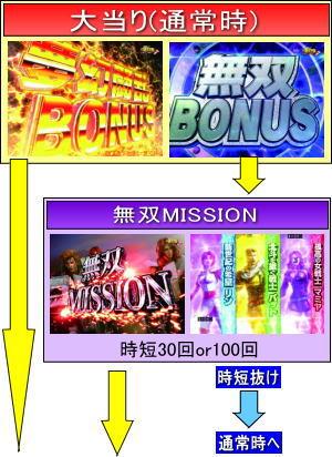 ぱちんこCR真・北斗無双 夢幻闘乱のゲームフロー