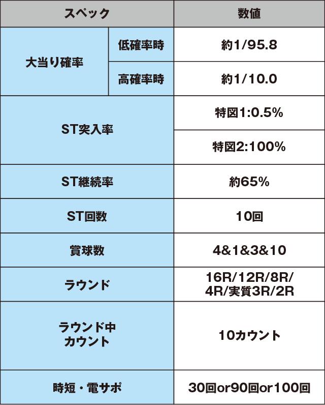 ぱちんこCR真・北斗無双 夢幻闘乱のスペック表