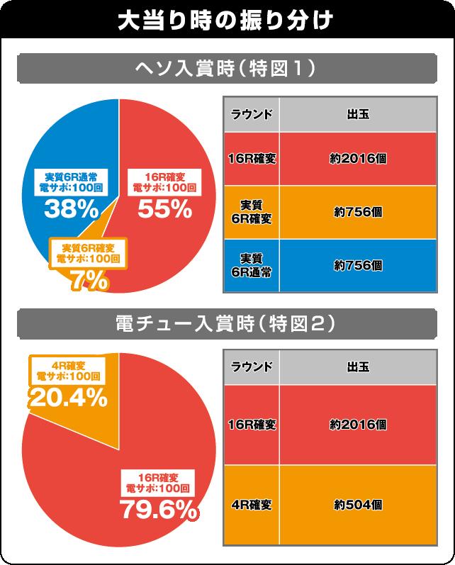 ぱちんこCR蒼天の拳天帰の振り分け表