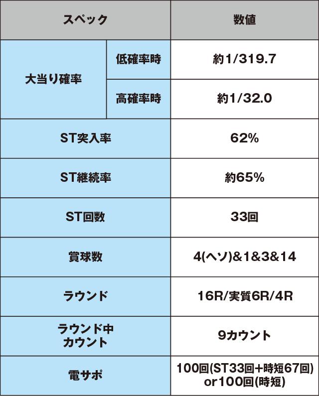 ぱちんこCR蒼天の拳天帰のスペック表