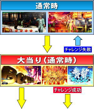 ぱちんこCR蒼天の拳 天羅のゲームフロー