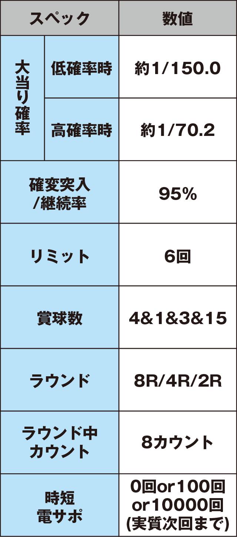 ぱちんこCR蒼天の拳 天羅のスペック表
