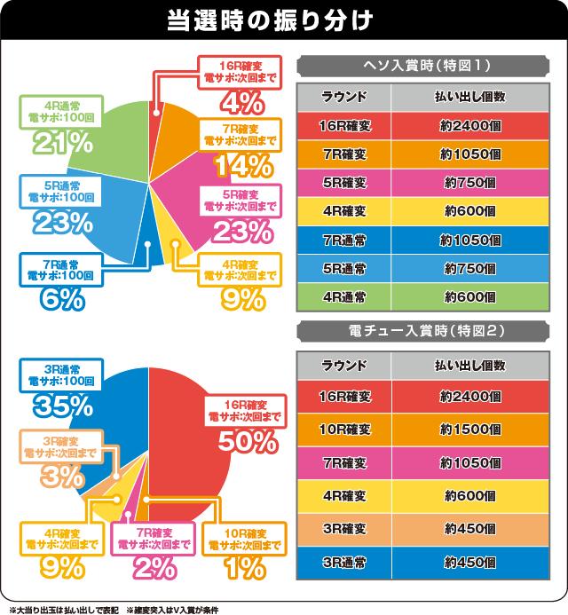 CRシュタインズ・ゲート 未来ガジェット319号機の振り分け表