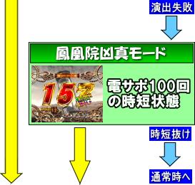 CRシュタインズ・ゲート 未来ガジェット319号機のゲームフロー