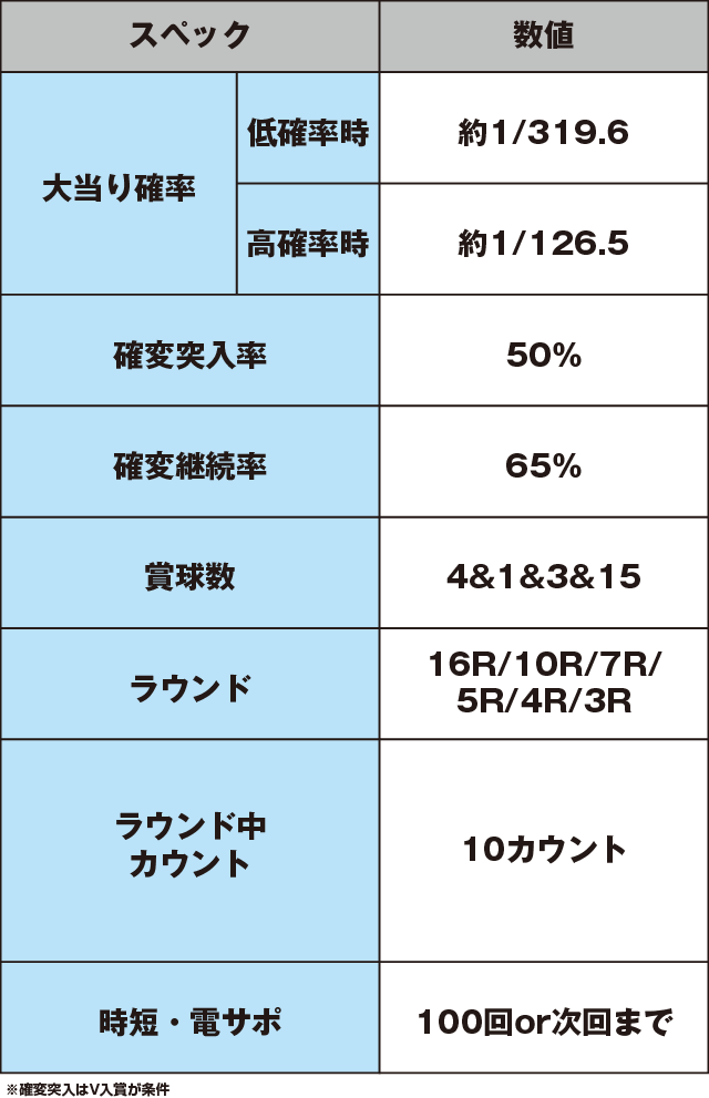 CRシュタインズ・ゲート 未来ガジェット319号機のスペック表