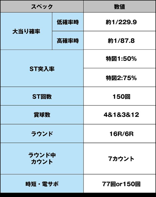 CRストライクウィッチーズ 229ver.のスペック表