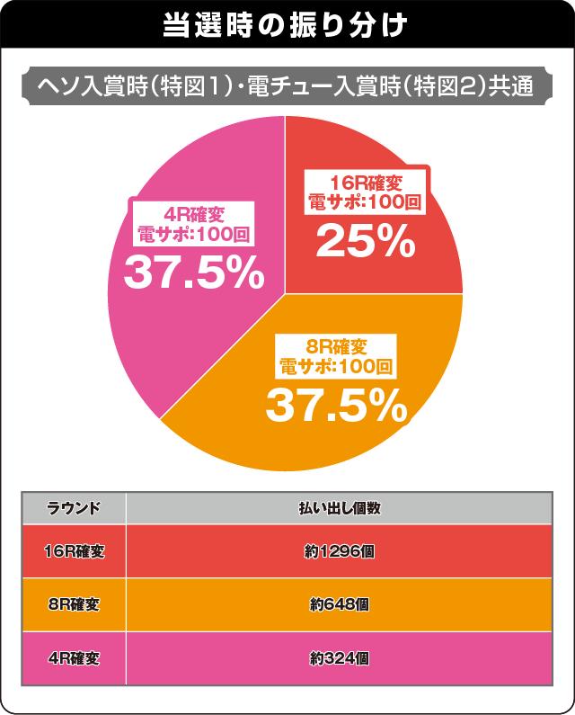 CRスーパー海物語IN沖縄4 桜バージョン 199ver.の振り分け表