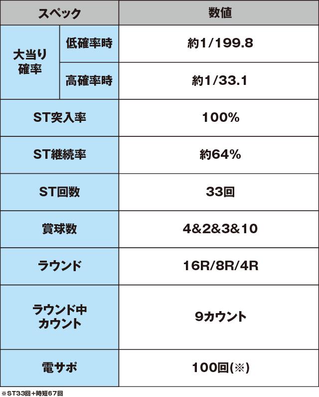 CRスーパー海物語IN沖縄4 桜バージョン 199ver.のスペック表