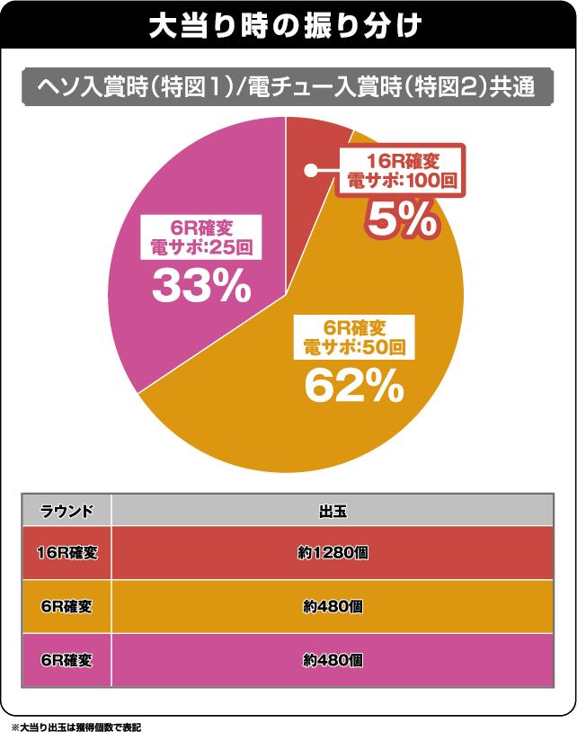 CRAスーパー海物語IN沖縄4withアイマリンの振り分け表