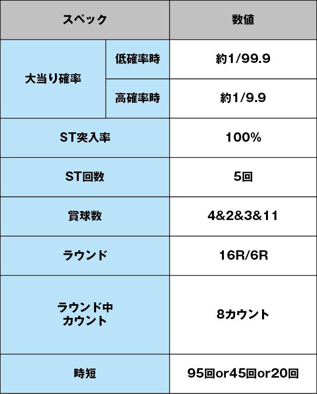 CRAスーパー海物語IN沖縄4withアイマリンのスペック表