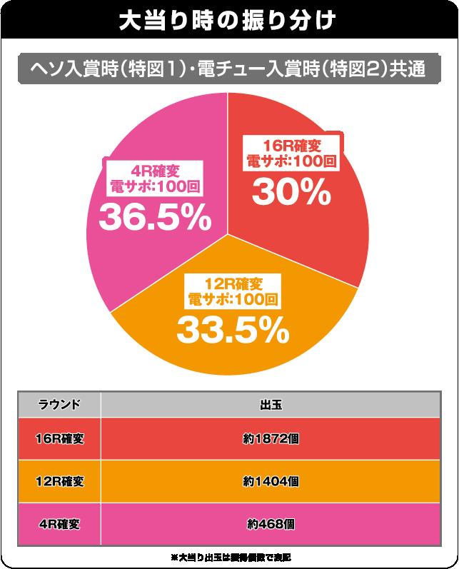 CRスーパー海物語IN沖縄4 桜バージョン 319ver.の振り分け表