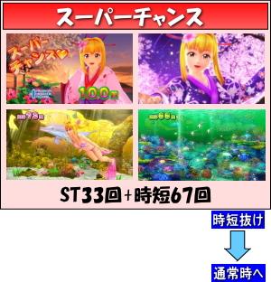 CRスーパー海物語IN沖縄4 桜バージョン 199ver.のゲームフロー