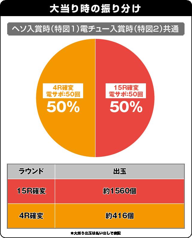 CRスーパー海物語IN JAPAN 金富士バージョン 199ver.の振り分け表