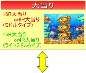 CRスーパー海物語IN JAPAN 金富士バージョン 199ver.のゲームフロー