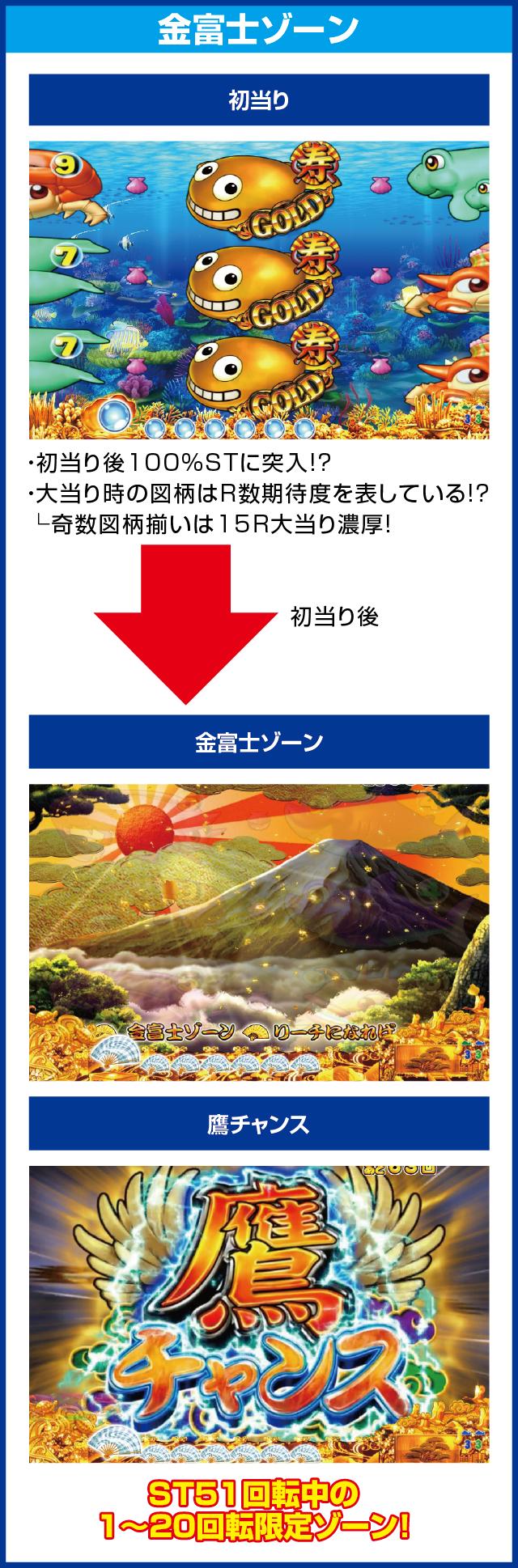 CRスーパー海物語IN JAPAN 金富士バージョン 199ver.のピックアップポイント