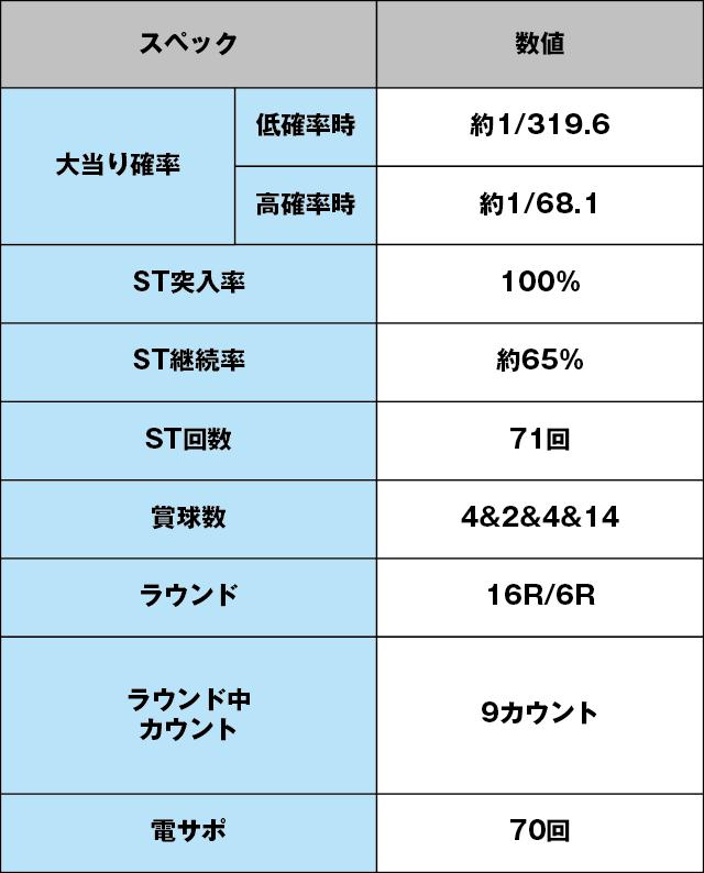 CRスーパー海物語IN JAPAN 金富士バージョン 319ver.のスペック表