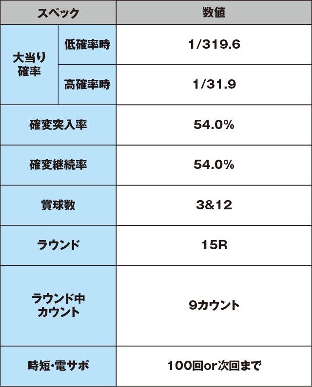 CRスーパー海物語のスペック表