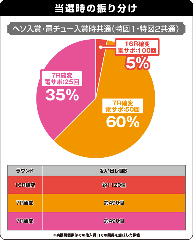 CRAスーパー海物語IN JAPAN with 桃太郎電鉄の振り分け表