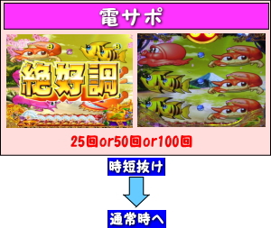 CRAスーパー海物語IN JAPAN with 桃太郎電鉄のゲームフロー
