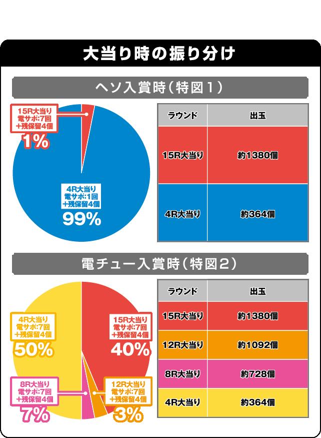 CRフィーバー戦姫絶唱シンフォギアの振り分け表