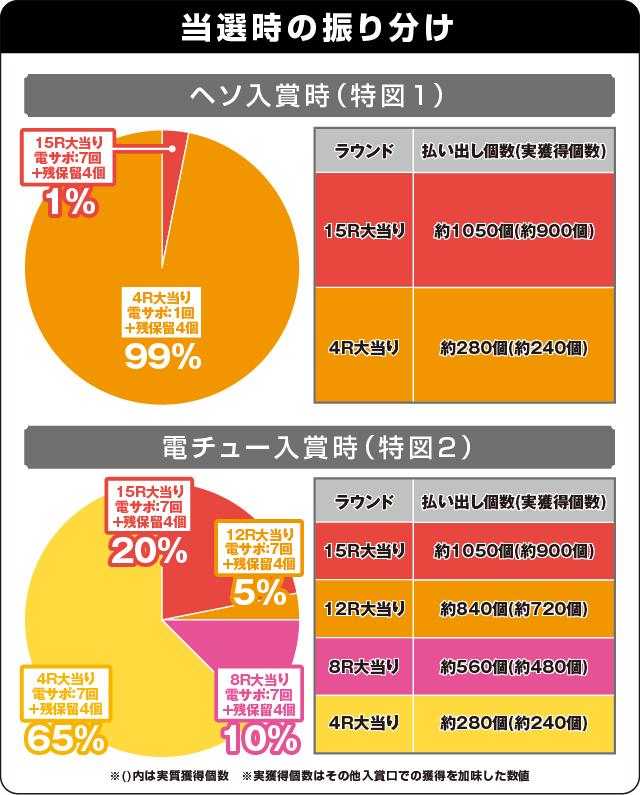 フィーバー戦姫絶唱シンフォギア LIGHTver.の振り分け表
