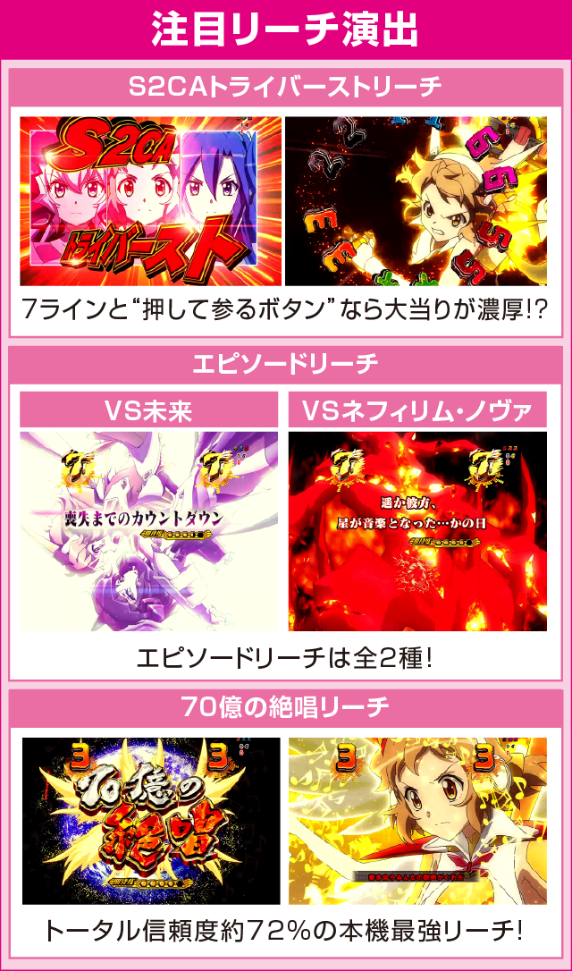 フィーバー戦姫絶唱シンフォギア LIGHTver.のピックアップポイント