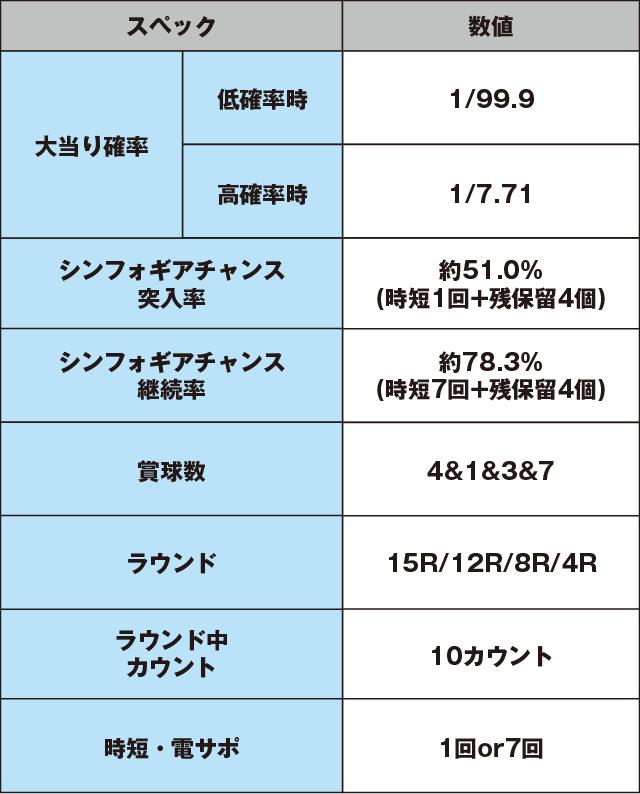 フィーバー戦姫絶唱シンフォギア LIGHTver.のスペック表