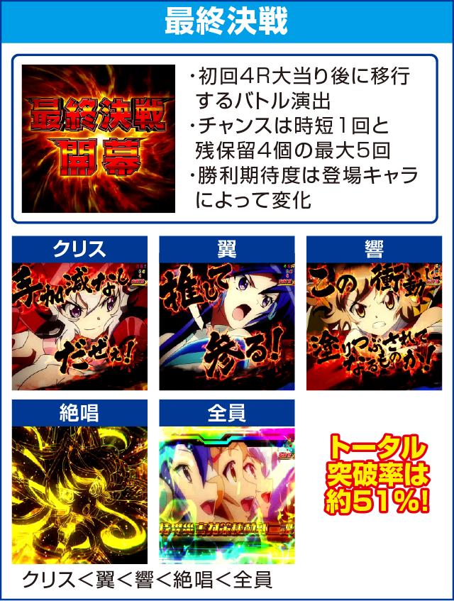 CRフィーバー戦姫絶唱シンフォギアのピックアップポイント