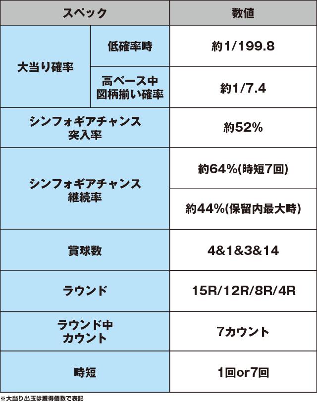 CRフィーバー戦姫絶唱シンフォギアのスペック表