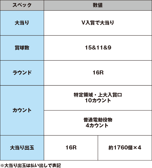 CR天龍インフィニティのスペック表