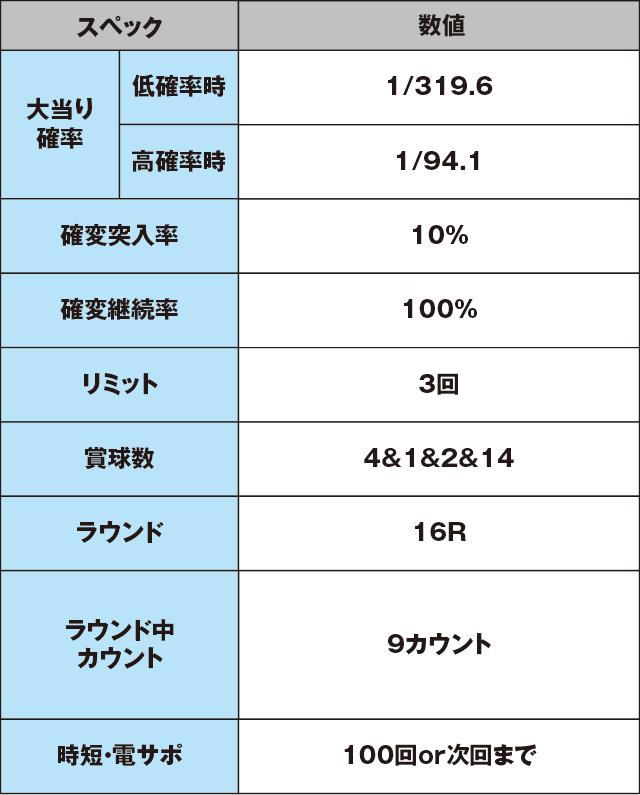 CRターミネーター2のスペック表