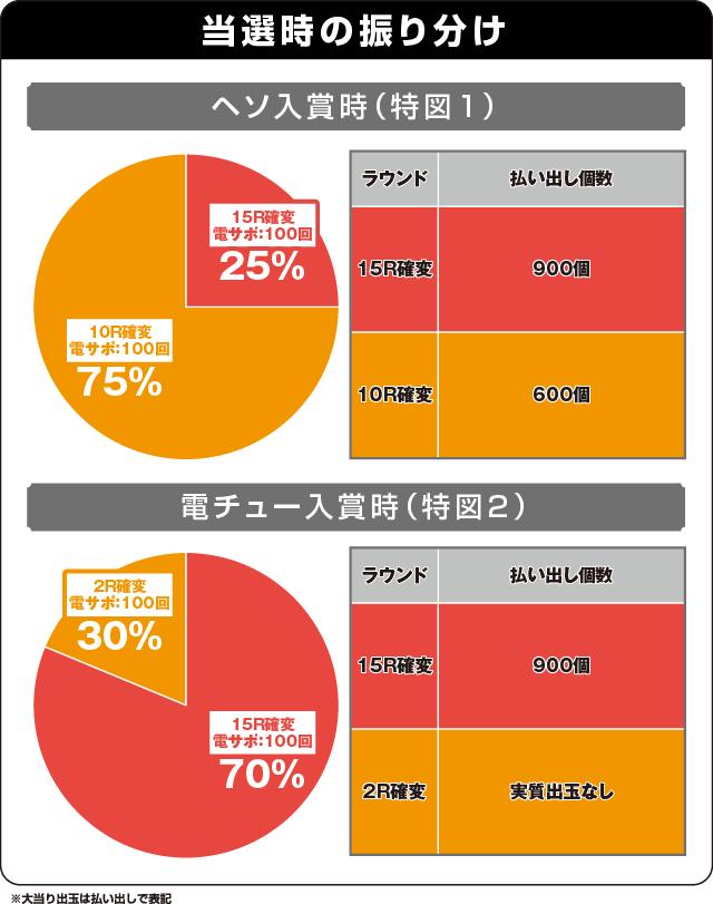 CR豊丸とソフトオンデマンドの最新作の振り分け表